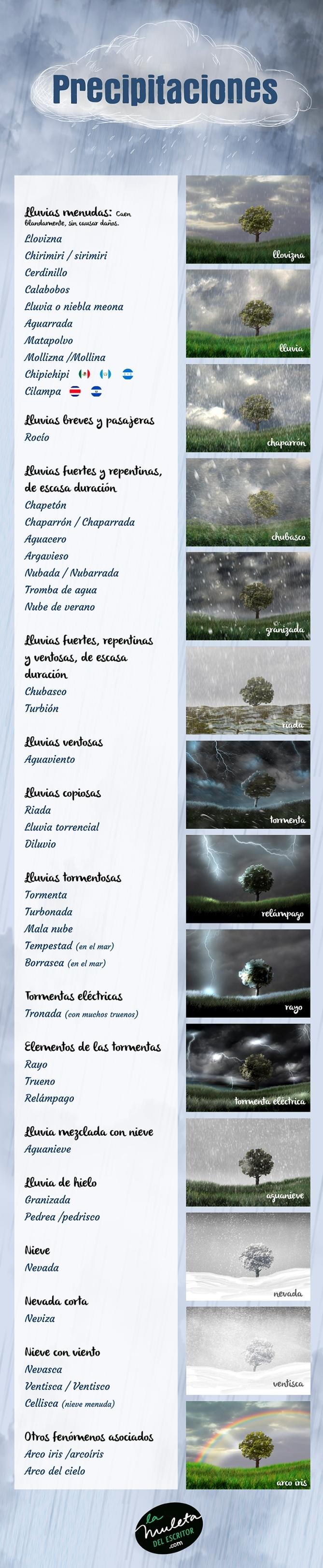 Precipitaciones lluvias