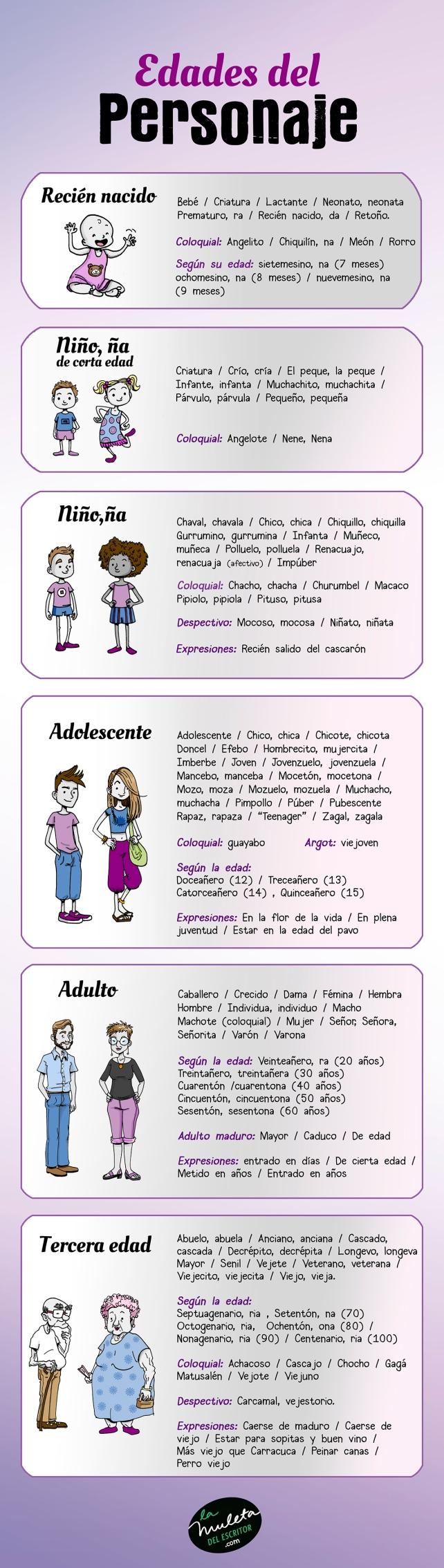 edades del personaje